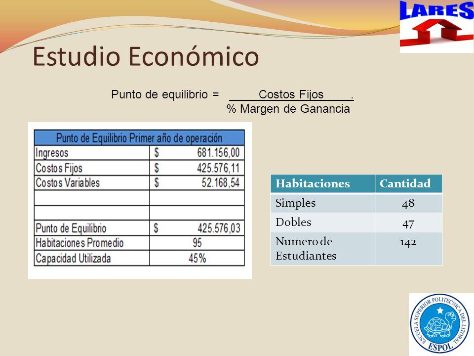 Estudio Económico Punto de equilibrio = Costos Fijos.