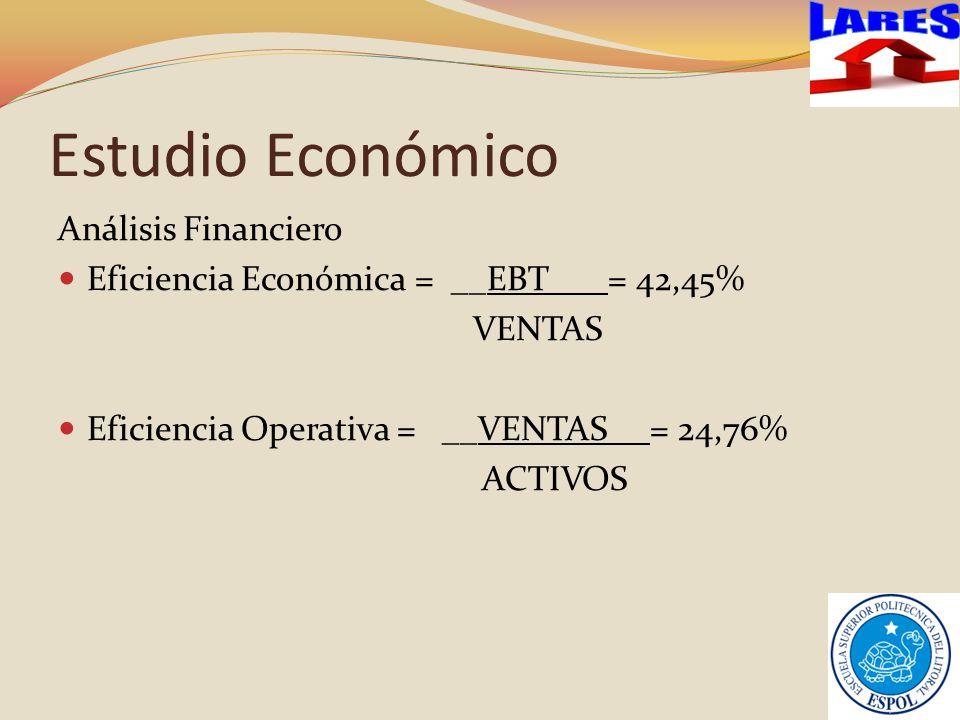 Estudio Económico Análisis Financiero Eficiencia Económica = __EBT___ = 42,45% VENTAS Eficiencia Operativa = __VENTAS__ = 24,76% ACTIVOS