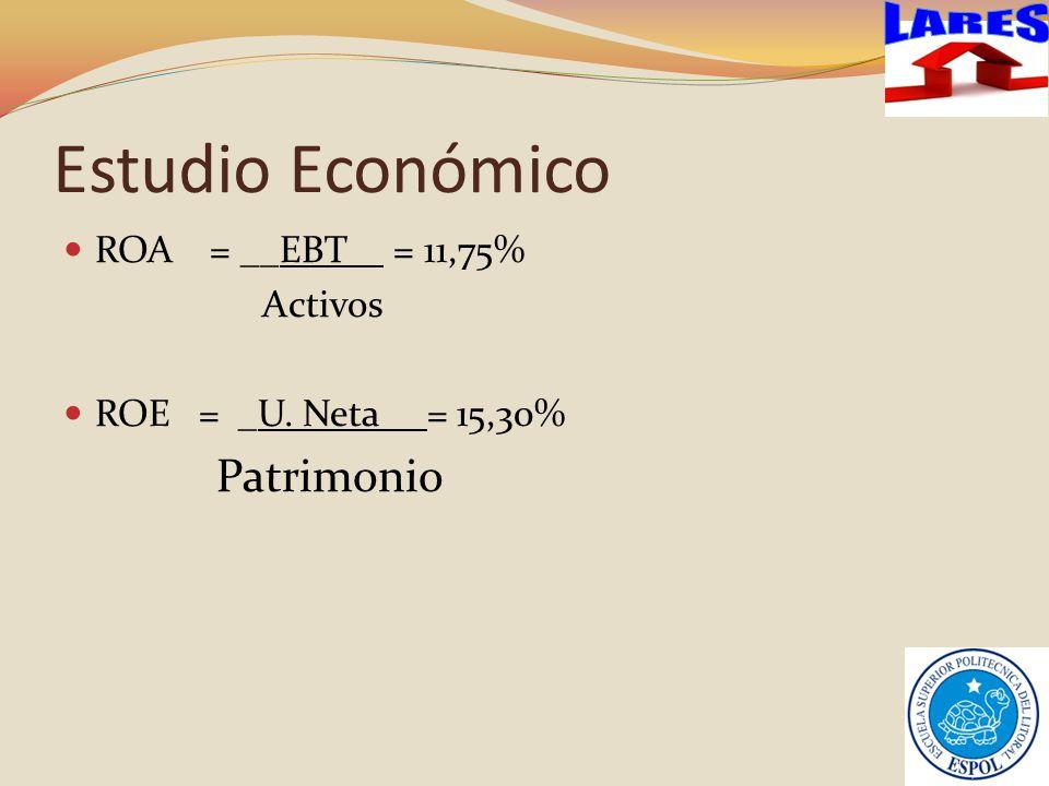 Estudio Económico ROA = __EBT_ = 11,75% Activos ROE = _U. Neta = 15,30% Patrimonio