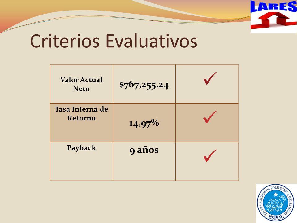Criterios Evaluativos Valor Actual Neto $767,255.24 Tasa Interna de Retorno 14,97% Payback 9 años