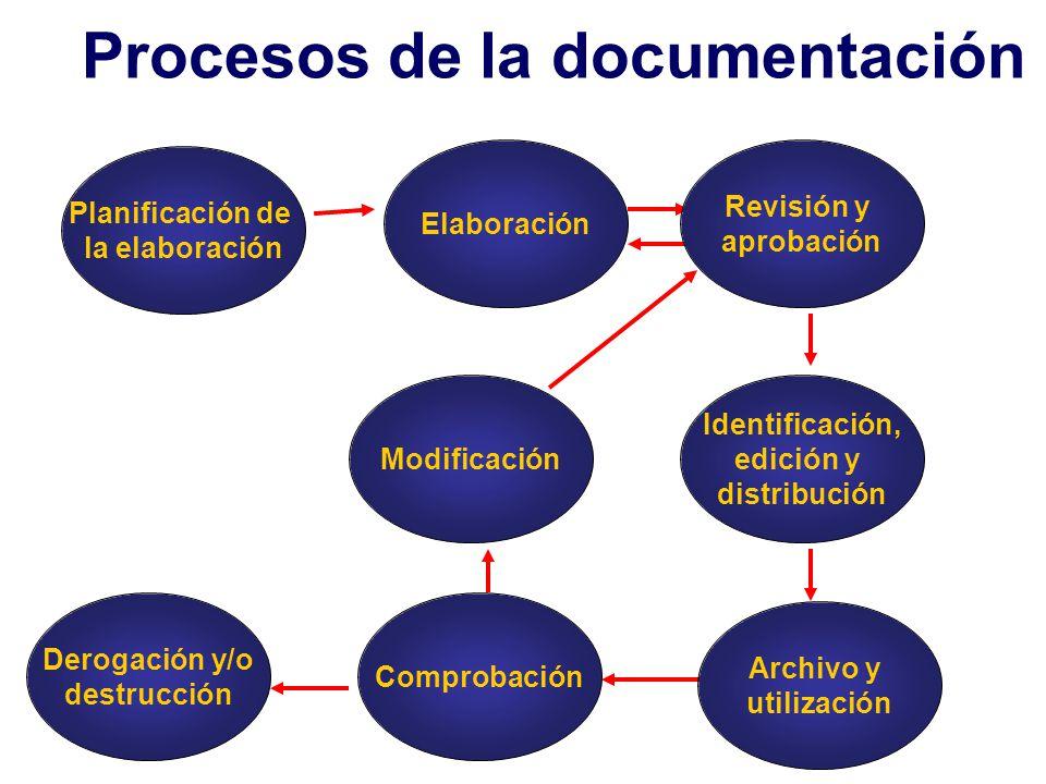 Planificación de la elaboración Procesos de la documentación Elaboración Revisión y aprobación Comprobación Identificación, edición y distribución Arc