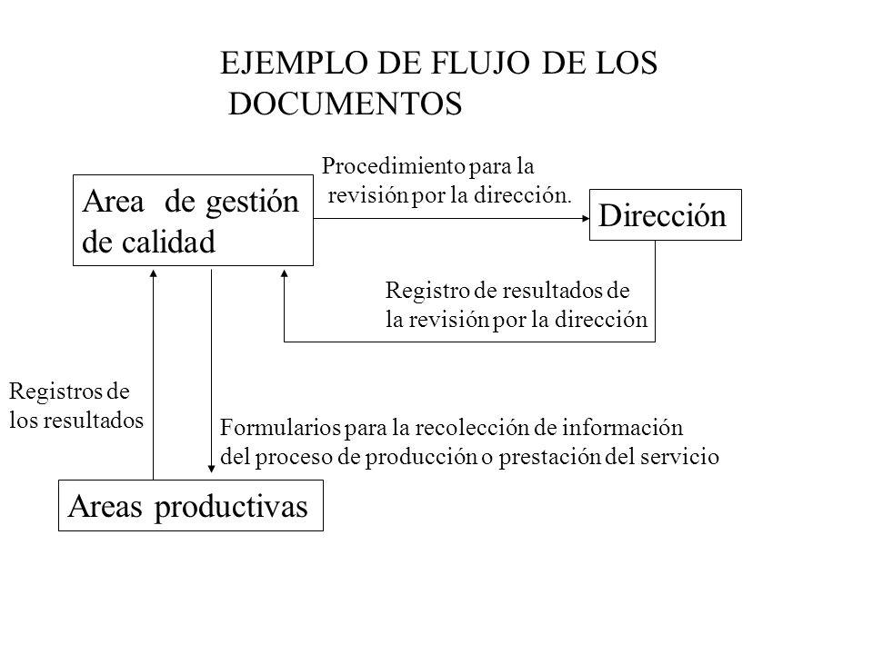 EJEMPLO DE FLUJO DE LOS DOCUMENTOS Area de gestión de calidad Areas productivas Dirección Procedimiento para la revisión por la dirección. Registro de