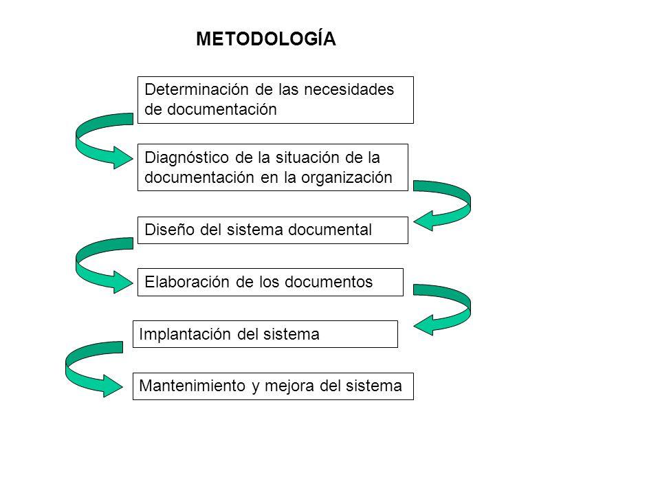 METODOLOGÍA Determinación de las necesidades de documentación Diagnóstico de la situación de la documentación en la organización Diseño del sistema do