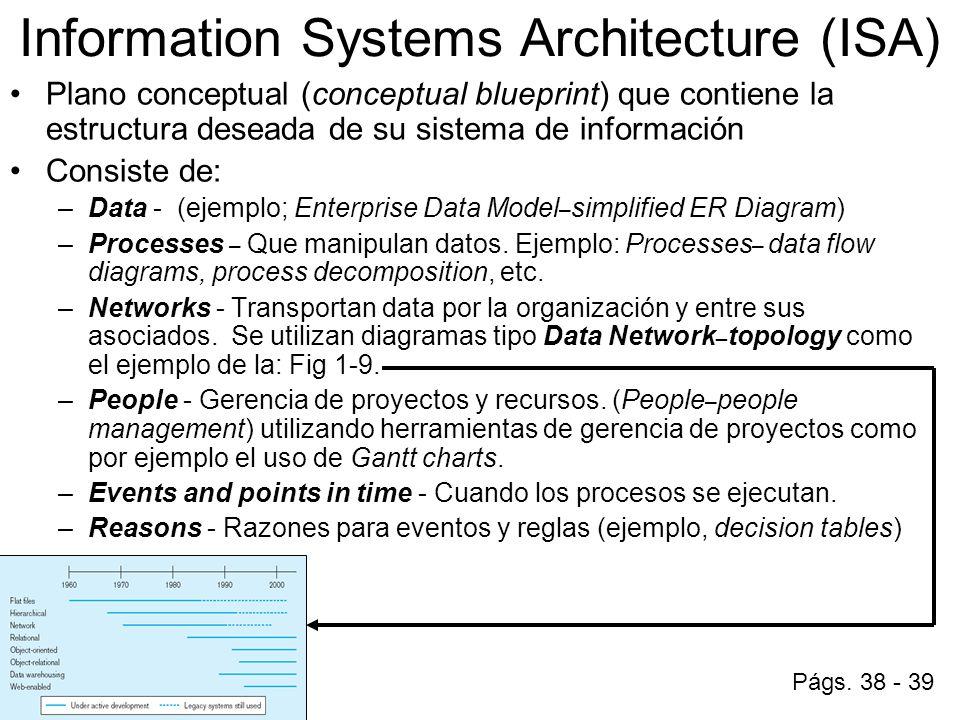 Sici 4030 base de datos prof nelliud d torres anlisisdiseo y information systems architecture isa plano conceptual conceptual blueprint que contiene la estructura malvernweather Gallery