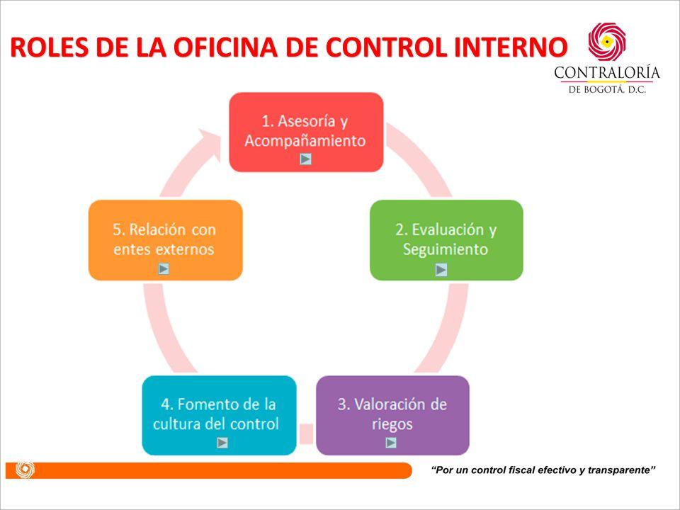OBJETIVOS ESPECIFICOS Objetivos de control de cumplimie nto Objetivos de Control de Planeación y Gestión Objetivos de Control de Evaluación y Seguimie
