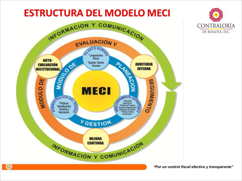 Desde la entrada en vigencia del Decreto 1599 de 2005, por medio del cual se dispone la implementación del Modelo Estándar de Control Interno MECI en