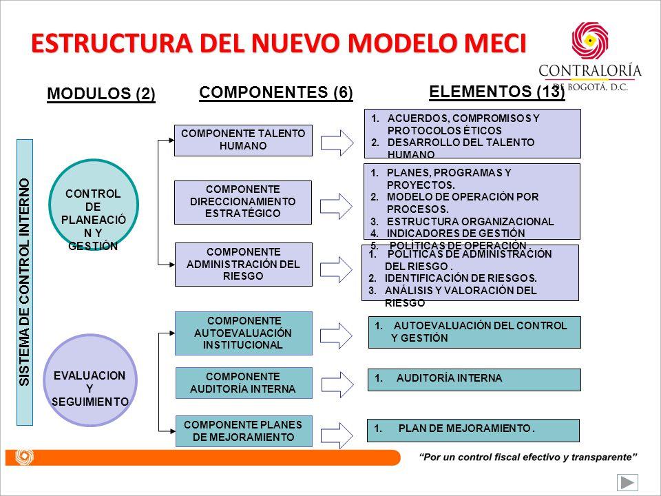 ESTRUCTURA DEL MODELO MECI