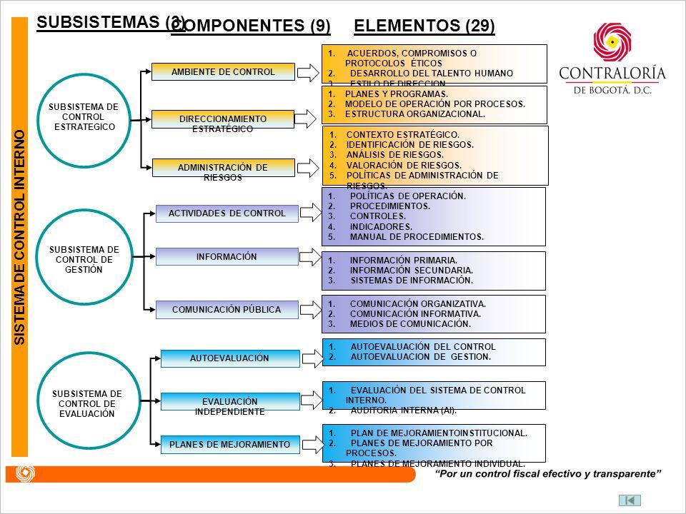 COMPONENTES (6) ELEMENTOS (13) SISTEMA DE CONTROL INTERNO CONTROL DE PLANEACIÓ N Y GESTIÓN EVALUACION Y SEGUIMIENTO COMPONENTE TALENTO HUMANO COMPONENTE DIRECCIONAMIENTO ESTRATÉGICO COMPONENTE ADMINISTRACIÓN DEL RIESGO COMPONENTE AUTOEVALUACIÓN INSTITUCIONAL COMPONENTE AUDITORÍA INTERNA COMPONENTE PLANES DE MEJORAMIENTO 1.
