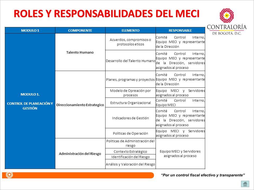 SISTEMA DE CONTROL INTERNO SUBSISTEMA DE CONTROL ESTRATEGICO SUBSISTEMA DE CONTROL DE GESTIÓN SUBSISTEMA DE CONTROL DE EVALUACIÓN AMBIENTE DE CONTROL DIRECCIONAMIENTO ESTRATÉGICO ADMINISTRACIÓN DE RIESGOS ACTIVIDADES DE CONTROL INFORMACIÓN COMUNICACIÓN PÚBLICA 1.