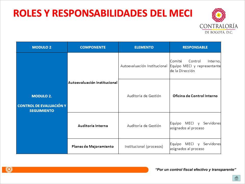 ROLES Y RESPONSABILIDADES DEL MECI MODULO 1COMPONENTEELEMENTORESPONSABLE MODULO 1. CONTROL DE PLANEACIÓN Y GESTIÓN Talento Humano Acuerdos, compromiso