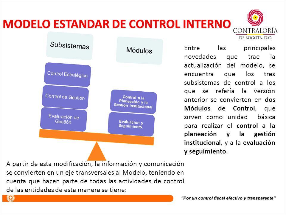 ROLES Y RESPONSABILIDADES DEL MECI MODULO 2COMPONENTEELEMENTORESPONSABLE MODULO 2. CONTROL DE EVALUACIÓN Y SEGUIMIENTO Autoevaluación Institucional Co