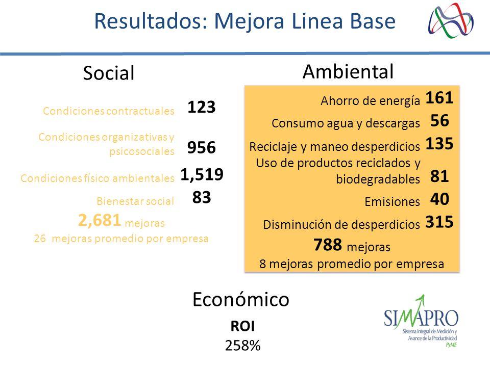 Condiciones contractuales 123 Condiciones organizativas y psicosociales 956 Condiciones físico ambientales 1,519 Bienestar social 83 2,681 mejoras 26 mejoras promedio por empresa Resultados: Mejora Linea Base Ambiental Social Económico ROI 258%