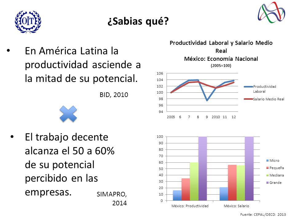 ¿Sabias qué.En América Latina la productividad asciende a la mitad de su potencial.