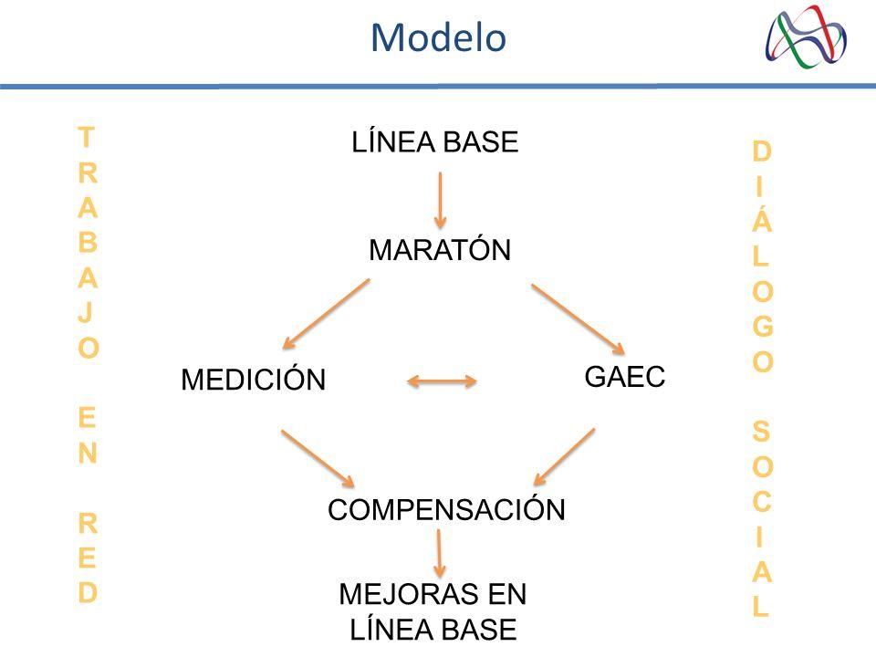 LÍNEA BASE MARATÓN MEDICIÓN GAEC COMPENSACIÓN MEJORAS EN LÍNEA BASE DIÁLOGO SOCIALDIÁLOGO SOCIAL Modelo TRABAJO EN REDTRABAJO EN RED