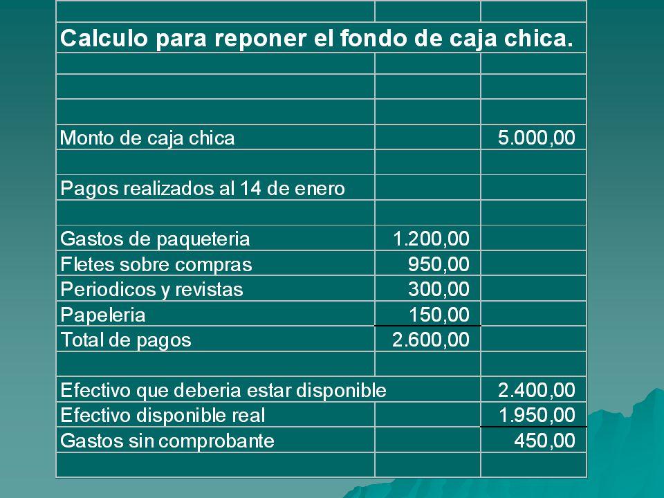 FONDO DE CAJA CHICA Y REGISTROS CONTABLES