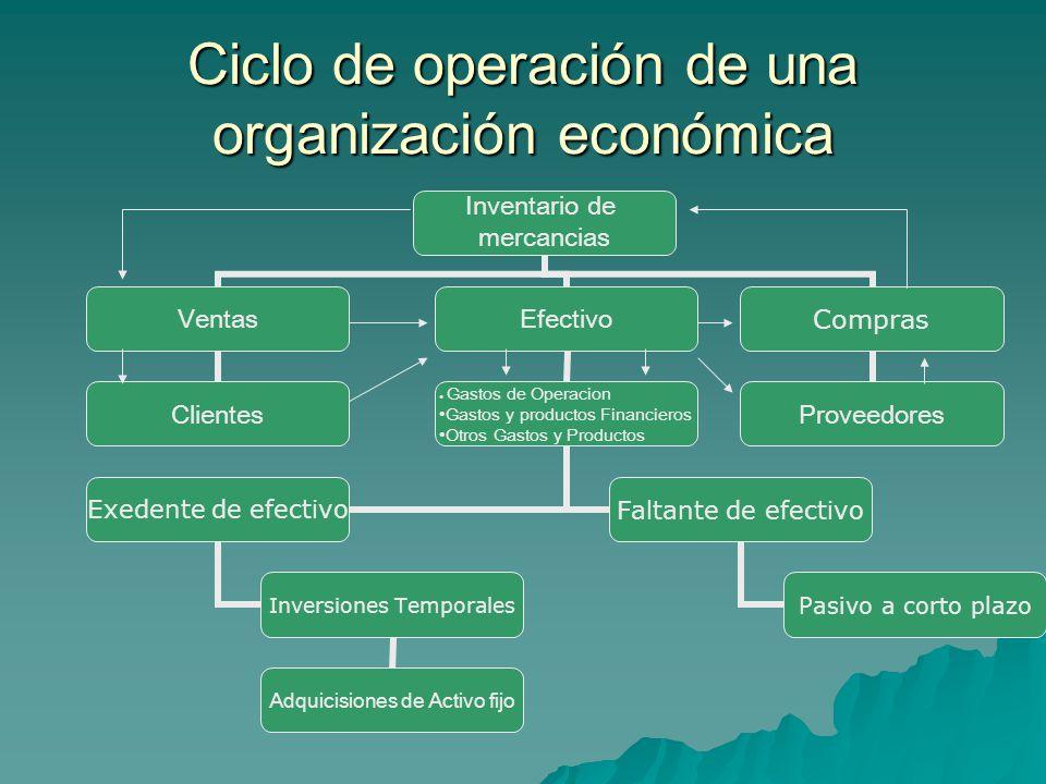 Objetivos del control del efectivo  Presupuesto de efectivo: Base fundamental de la planeación permite identificar los sobrantes de efectivo en un periodo determinado.