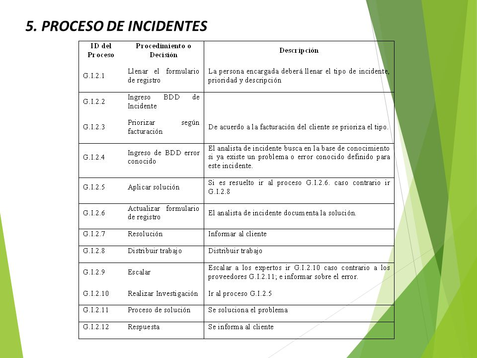 5. PROCESO DE INCIDENTES