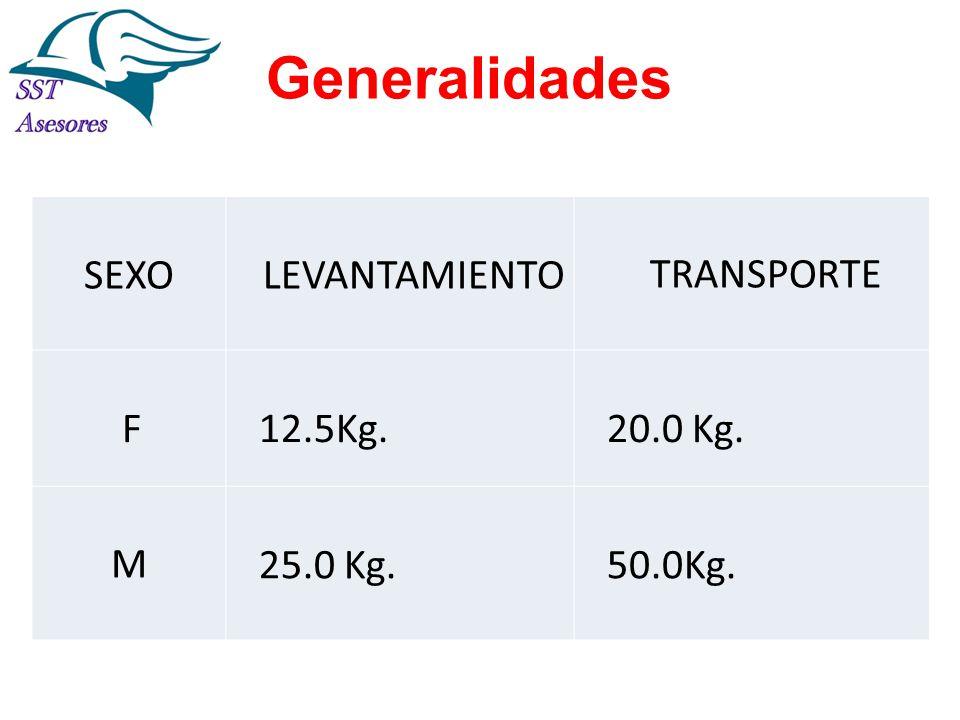 Generalidades SEXO LEVANTAMIENTO TRANSPORTE F 12.5Kg. 20.0 Kg. M 25.0 Kg. 50.0Kg.