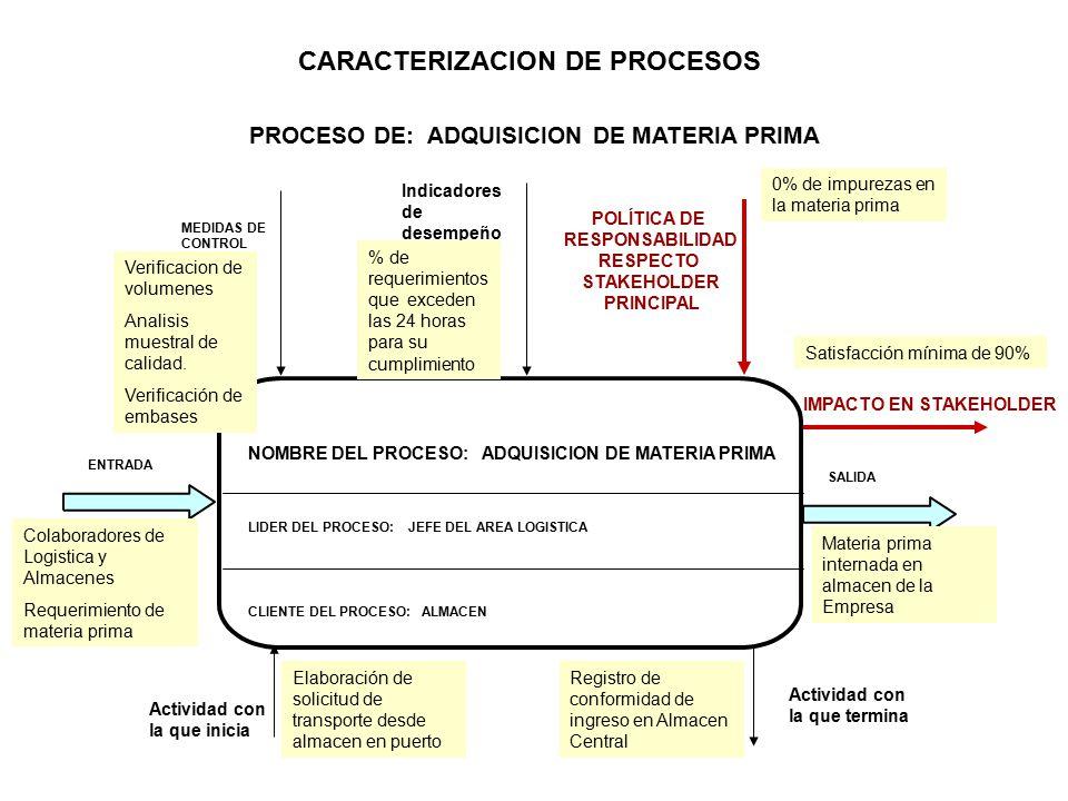 NOMBRE DEL PROCESO: ADQUISICION DE MATERIA PRIMA LIDER DEL PROCESO: JEFE DEL AREA LOGISTICA ENTRADA MEDIDAS DE CONTROL IMPACTO EN STAKEHOLDER POLÍTICA DE RESPONSABILIDAD RESPECTO STAKEHOLDER PRINCIPAL CARACTERIZACION DE PROCESOS PROCESO DE: ADQUISICION DE MATERIA PRIMA SALIDA Actividad con la que inicia Actividad con la que termina Indicadores de desempeño CLIENTE DEL PROCESO: ALMACEN Elaboración de solicitud de transporte desde almacen en puerto Registro de conformidad de ingreso en Almacen Central Colaboradores de Logistica y Almacenes Requerimiento de materia prima Materia prima internada en almacen de la Empresa Verificacion de volumenes Analisis muestral de calidad.
