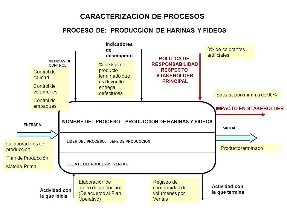 NOMBRE DEL PROCESO: PRODUCCION DE HARINAS Y FIDEOS LIDER DEL PROCESO: JEFE DE PRODUCCION ENTRADA MEDIDAS DE CONTROL IMPACTO EN STAKEHOLDER POLÍTICA DE RESPONSABILIDAD RESPECTO STAKEHOLDER PRINCIPAL CARACTERIZACION DE PROCESOS PROCESO DE: PRODUCCION DE HARINAS Y FIDEOS SALIDA Actividad con la que inicia Actividad con la que termina Indicadores de desempeño CLIENTE DEL PROCESO: VENTAS Elaboración de orden de producción (De acuerdo al Plan Operativo) Registro de conformidad de volumenes por Ventas Colaboradores de produccion Plan de Producción Materia Prima Producto terminado Control de calidad Control de volumenes Control de empaques % de kgs de producto terminado que es devuelto entrega defectuosa 0% de colorantes artificiales Satisfacción mínima de 90%