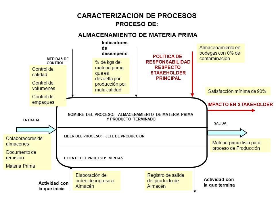 NOMBRE DEL PROCESO: ALMACENAMIENTO DE MATERIA PRIMA Y PRODUCTO TERMINADO LIDER DEL PROCESO: JEFE DE PRODUCCION ENTRADA MEDIDAS DE CONTROL IMPACTO EN STAKEHOLDER POLÍTICA DE RESPONSABILIDAD RESPECTO STAKEHOLDER PRINCIPAL CARACTERIZACION DE PROCESOS PROCESO DE: ALMACENAMIENTO DE MATERIA PRIMA SALIDA Actividad con la que inicia Actividad con la que termina Indicadores de desempeño CLIENTE DEL PROCESO: VENTAS Elaboración de orden de ingreso a Almacén Registro de salida del producto de Almacén Colaboradores de almacenes Documento de remisión Materia Prima Materia prima lista para proceso de Producción Control de calidad Control de volumenes Control de empaques % de kgs de materia prima que es devuelta por producción por mala calidad Almacenamiento en bodegas con 0% de contaminación Satisfacción mínima de 90%