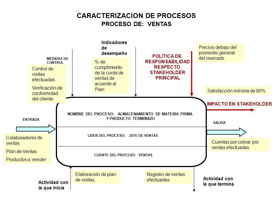 NOMBRE DEL PROCESO: ALMACENAMIENTO DE MATERIA PRIMA Y PRODUCTO TERMINADO LIDER DEL PROCESO: JEFE DE VENTAS ENTRADA MEDIDAS DE CONTROL IMPACTO EN STAKEHOLDER POLÍTICA DE RESPONSABILIDAD RESPECTO STAKEHOLDER PRINCIPAL CARACTERIZACION DE PROCESOS PROCESO DE: VENTAS SALIDA Actividad con la que inicia Actividad con la que termina Indicadores de desempeño CLIENTE DEL PROCESO: VENTAS Elaboración de plan de visitas Registro de ventas efectuadas Colaboradores de ventas Plan de Ventas Productos a vender Cuentas por cobrar por ventas efectuadas Control de visitas efectuadas Verificación de conformidad del cliente % de cumplimiento de la cuota de ventas de acuerdo al Plan Precios debajo del promedio general del mercado Satisfacción mínima de 90%
