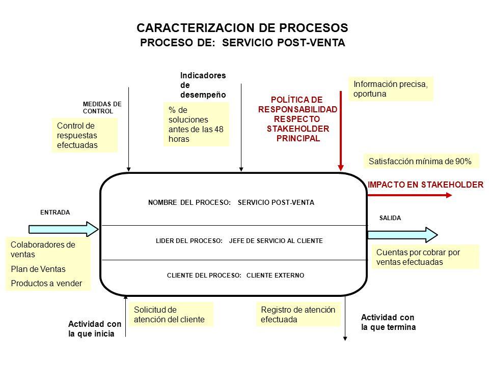 NOMBRE DEL PROCESO: SERVICIO POST-VENTA LIDER DEL PROCESO: JEFE DE SERVICIO AL CLIENTE ENTRADA MEDIDAS DE CONTROL IMPACTO EN STAKEHOLDER POLÍTICA DE RESPONSABILIDAD RESPECTO STAKEHOLDER PRINCIPAL CARACTERIZACION DE PROCESOS PROCESO DE: SERVICIO POST-VENTA SALIDA Actividad con la que inicia Actividad con la que termina Indicadores de desempeño CLIENTE DEL PROCESO: CLIENTE EXTERNO Solicitud de atención del cliente Registro de atención efectuada Colaboradores de ventas Plan de Ventas Productos a vender Cuentas por cobrar por ventas efectuadas Control de respuestas efectuadas % de soluciones antes de las 48 horas Información precisa, oportuna Satisfacción mínima de 90%