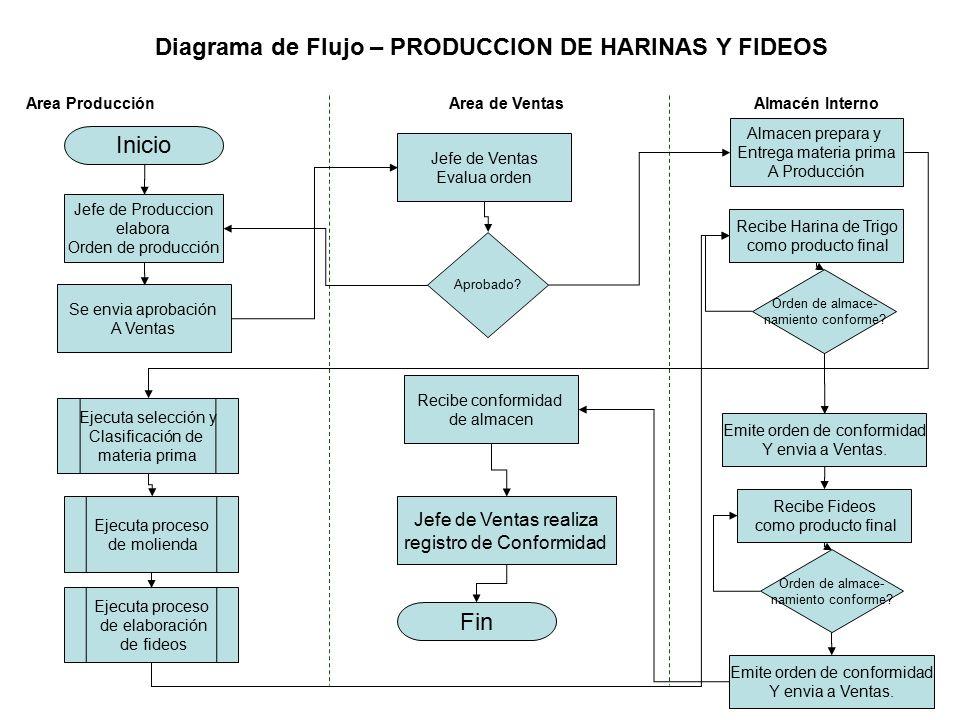 Inicio Jefe de Produccion elabora Orden de producción Se envia aprobación A Ventas Aprobado.