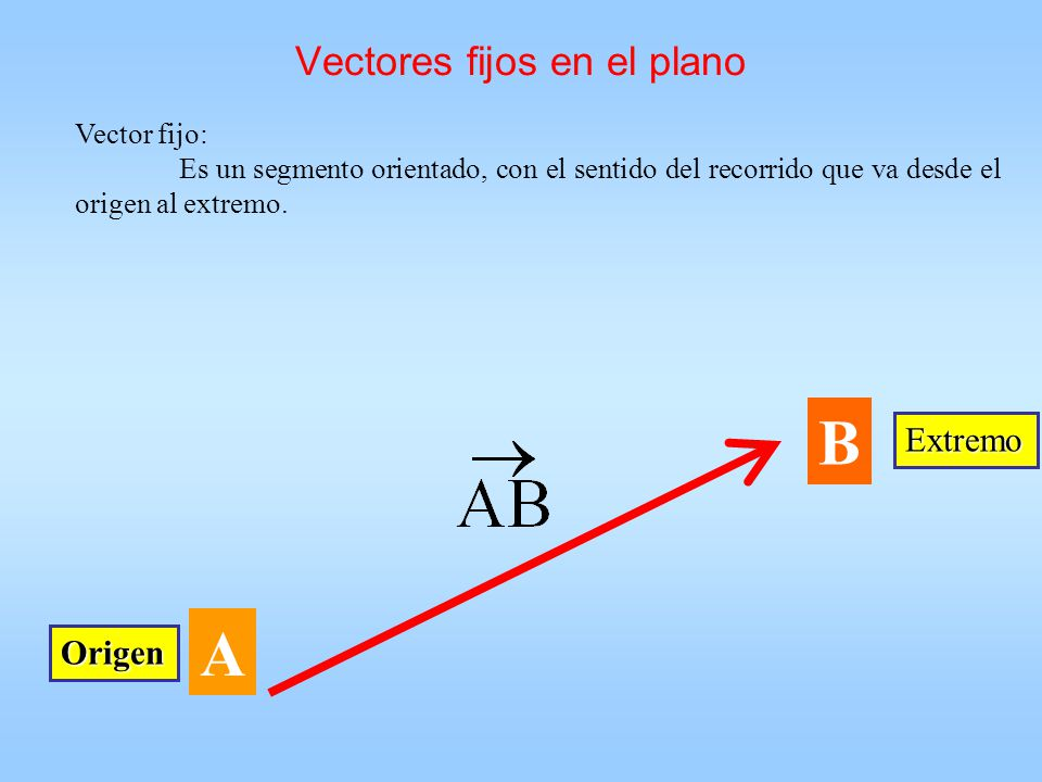 Vectores fijos en el plano Vector fijo: Es un segmento orientado, con el sentido del recorrido que va desde el origen al extremo. A B Extremo Origen