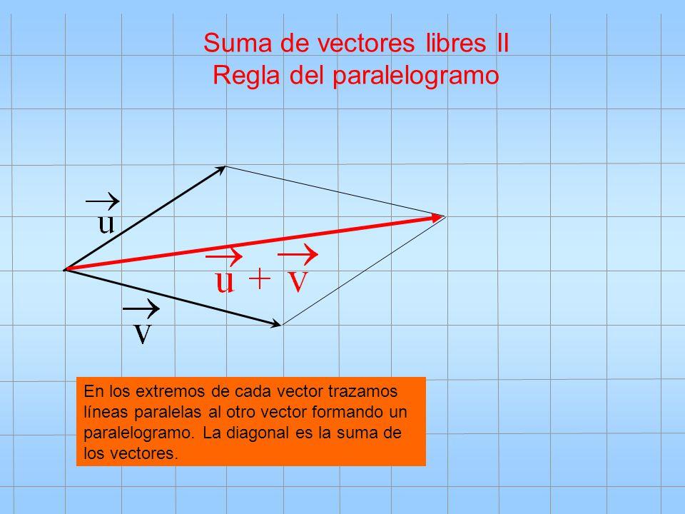 Suma de vectores libres II Regla del paralelogramo En los extremos de cada vector trazamos líneas paralelas al otro vector formando un paralelogramo.