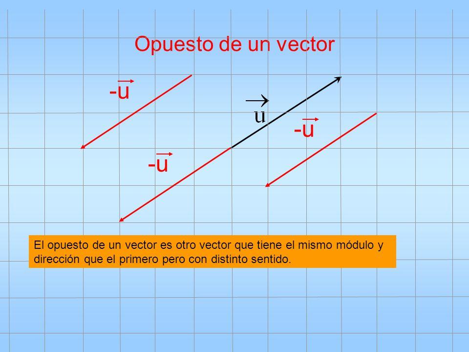 Opuesto de un vector -u El opuesto de un vector es otro vector que tiene el mismo módulo y dirección que el primero pero con distinto sentido.