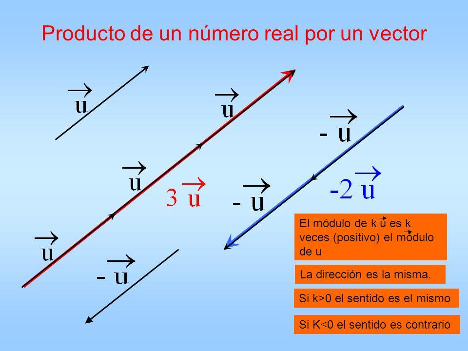 Producto de un número real por un vector El módulo de k u es k veces (positivo) el módulo de u La dirección es la misma. Si k>0 el sentido es el mismo