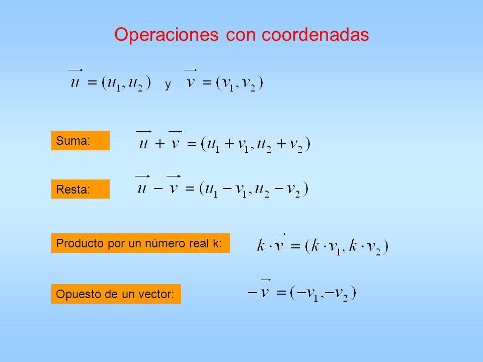 Operaciones con coordenadas y Suma: Resta: Producto por un número real k: Opuesto de un vector: