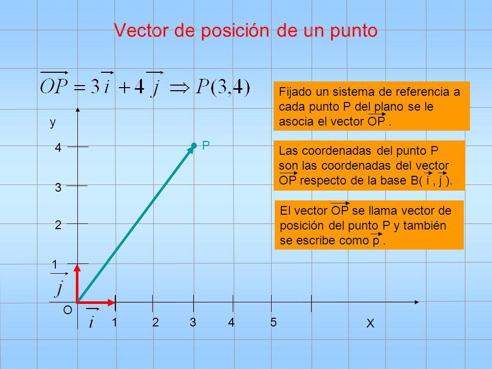 Vector de posición de un punto O X y 12435 1 2 3 4 Fijado un sistema de referencia a cada punto P del plano se le asocia el vector OP. P Las coordenad