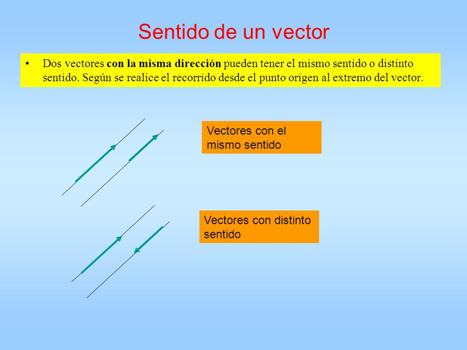 Sentido de un vector Dos vectores con la misma dirección pueden tener el mismo sentido o distinto sentido. Según se realice el recorrido desde el punt