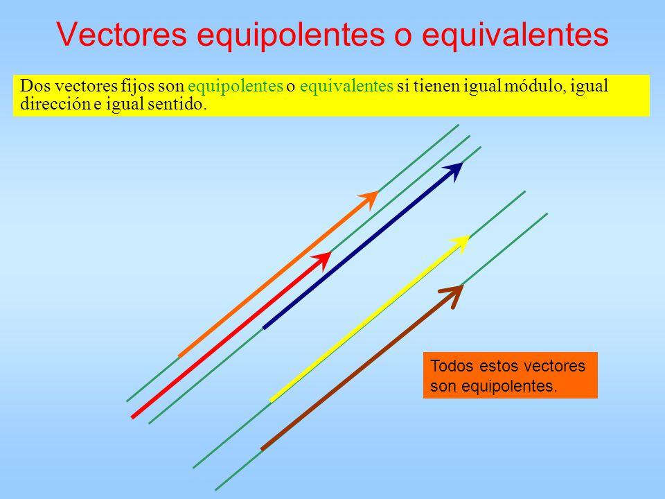 Vectores equipolentes o equivalentes Dos vectores fijos son equipolentes o equivalentes si tienen igual módulo, igual dirección e igual sentido. Todos