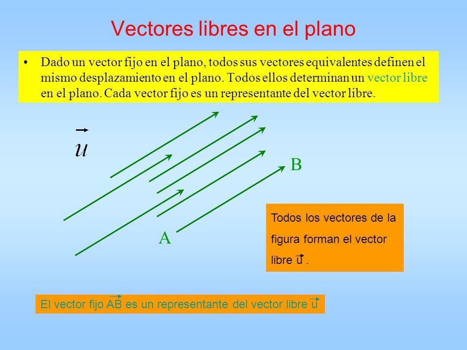 Vectores libres en el plano Dado un vector fijo en el plano, todos sus vectores equivalentes definen el mismo desplazamiento en el plano. Todos ellos