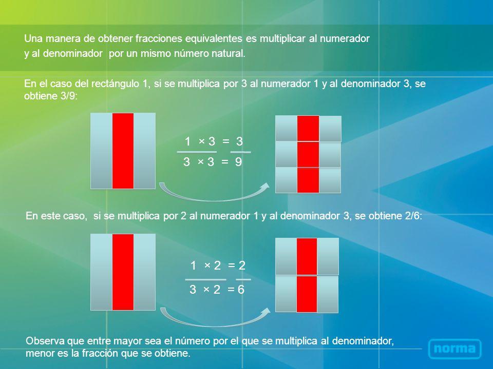 En el caso del rectángulo 1, si se multiplica por 3 al numerador 1 y al denominador 3, se obtiene 3/9: Una manera de obtener fracciones equivalentes es multiplicar al numerador y al denominador por un mismo número natural.