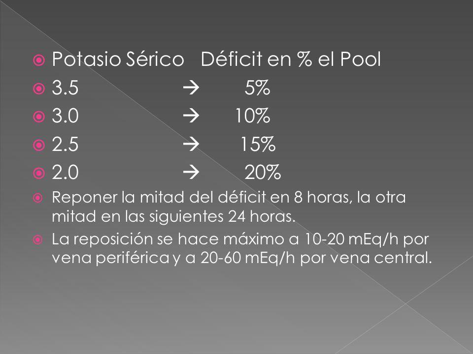  Potasio Sérico Déficit en % el Pool  3.5  5%  3.0  10%  2.5  15%  2.0  20%  Reponer la mitad del déficit en 8 horas, la otra mitad en las siguientes 24 horas.