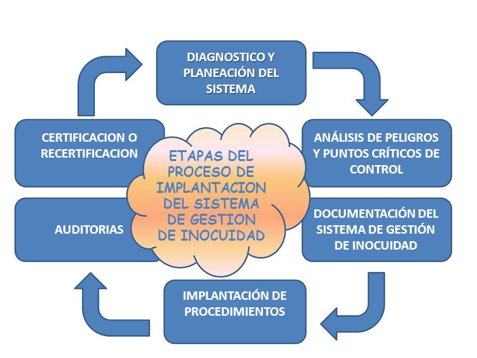 Diagnóstico del sistema El proceso inicia con el Diagnostico de la situación actual con respecto al cumplimiento de los requisitos señalados en la norma ISO 22000:2005 sistema de gestión de la inocuidad Copyright©2008 Lorne Duquette Distributed by 22000-Tools.com