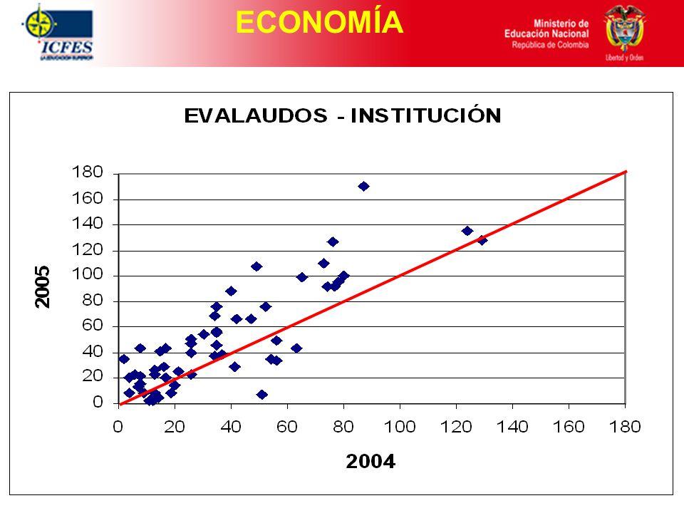 ECONOMÍA Macroeconomía Microeconomía Estadística y Econometría Pensamiento Económico e Historia Económic Competencia Lectora Inglés