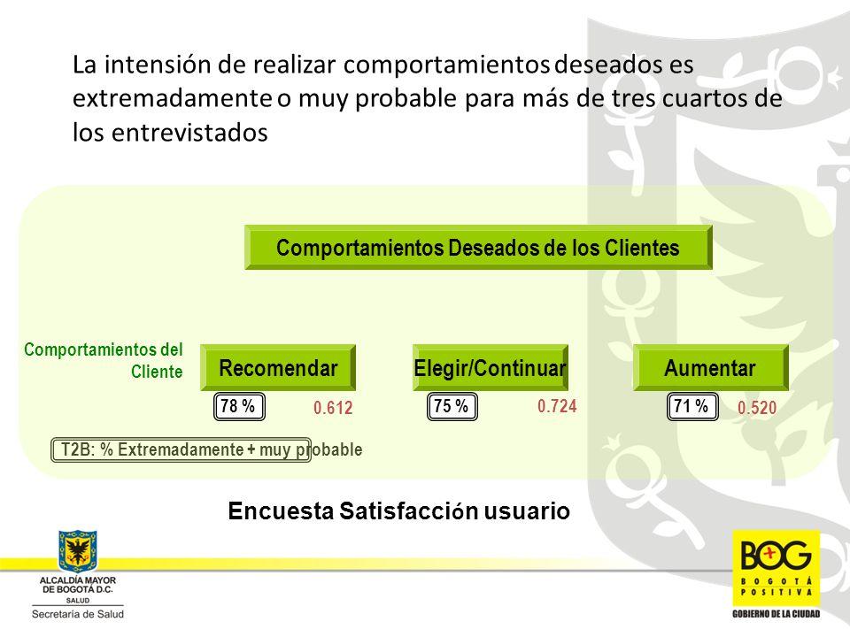 La intensión de realizar comportamientos deseados es extremadamente o muy probable para más de tres cuartos de los entrevistados T2B: % Extremadamente + muy probable RecomendarElegir/Continuar Comportamientos del Cliente 78 %75 % Aumentar 71 % 0.6120.520 0.724 Comportamientos Deseados de los Clientes Encuesta Satisfacci ó n usuario