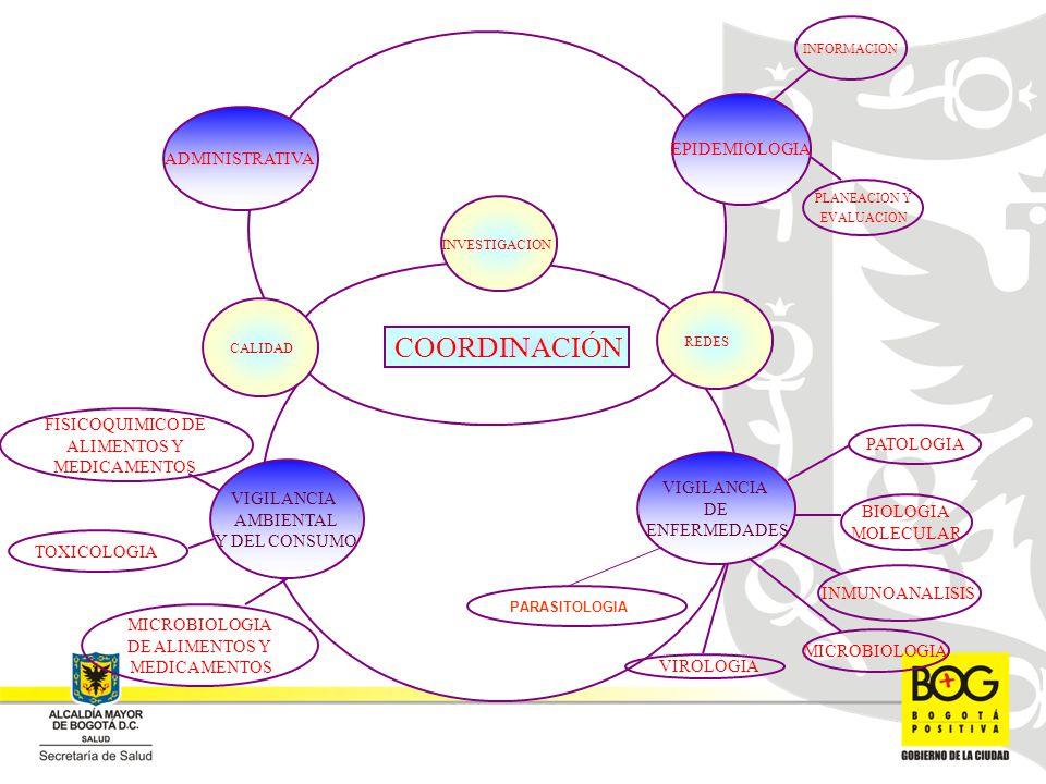 EPIDEMIOLOGIA PLANEACION Y EVALUACION INFORMACION ADMINISTRATIVA REDES CALIDAD INVESTIGACION VIGILANCIA DE ENFERMEDADES MICROBIOLOGIA INMUNOANALISIS BIOLOGIA MOLECULAR VIROLOGIA PATOLOGIA FISICOQUIMICO DE ALIMENTOS Y MEDICAMENTOS TOXICOLOGIA MICROBIOLOGIA DE ALIMENTOS Y MEDICAMENTOS VIGILANCIA AMBIENTAL Y DEL CONSUMO COORDINACIÓN PARASITOLOGIA