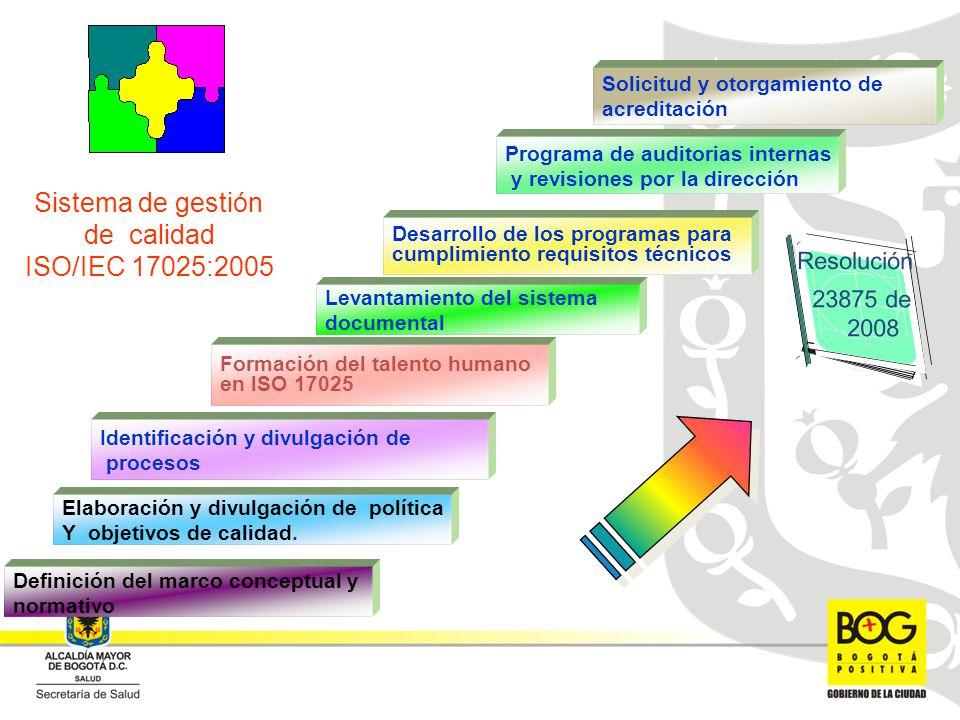 Formación del talento humano en lSO 17025 Desarrollo de los programas para cumplimiento requisitos técnicos Elaboración y divulgación de política Y objetivos de calidad.