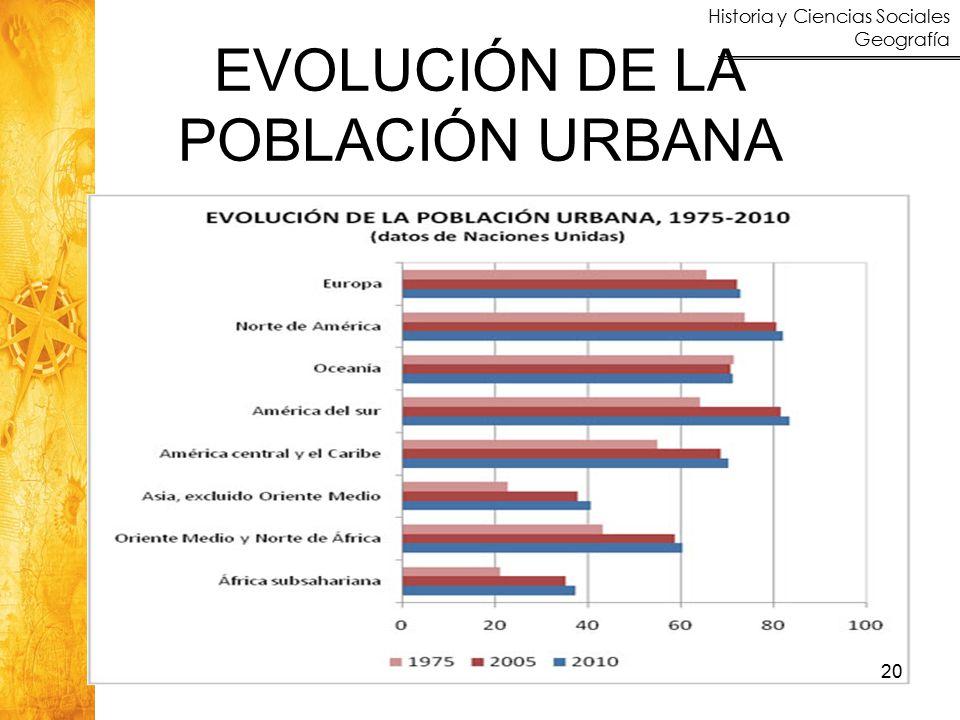Historia y Ciencias Sociales Geografía EVOLUCIÓN DE LA POBLACIÓN URBANA 20