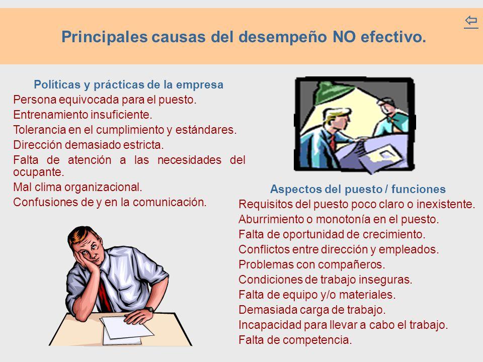 Principales causas del desempeño NO efectivo.  Políticas y prácticas de la empresa Persona equivocada para el puesto. Entrenamiento insuficiente. Tol