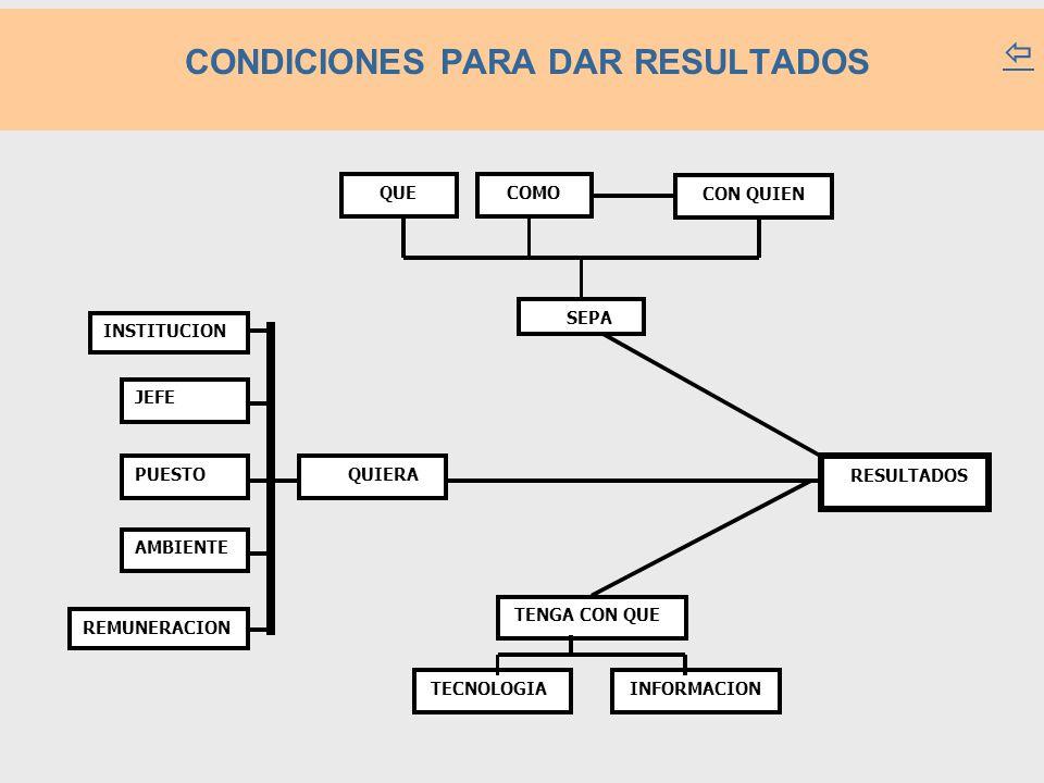 SEPA QUE COMO CON QUIEN RESULTADOS TENGA CON QUE QUIERA INSTITUCION JEFE PUESTO AMBIENTE REMUNERACION TECNOLOGIA INFORMACION CONDICIONES PARA DAR RESULTADOS 