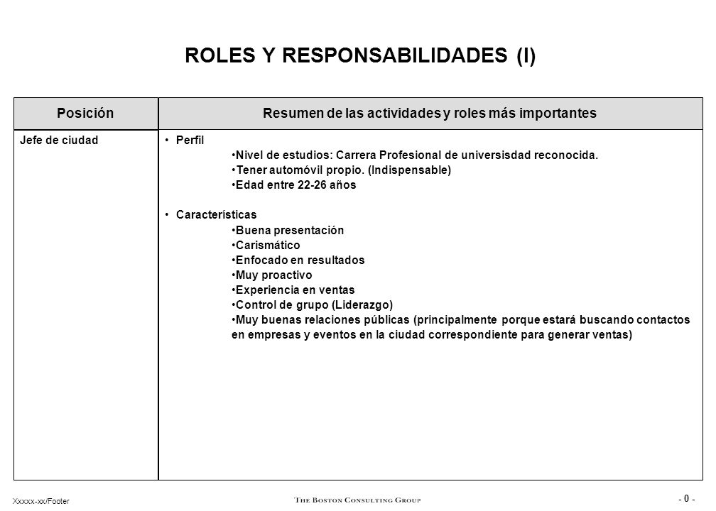 Xxxxx-xx/Footer ROLES Y RESPONSABILIDADES (I) Posición Perfil ...