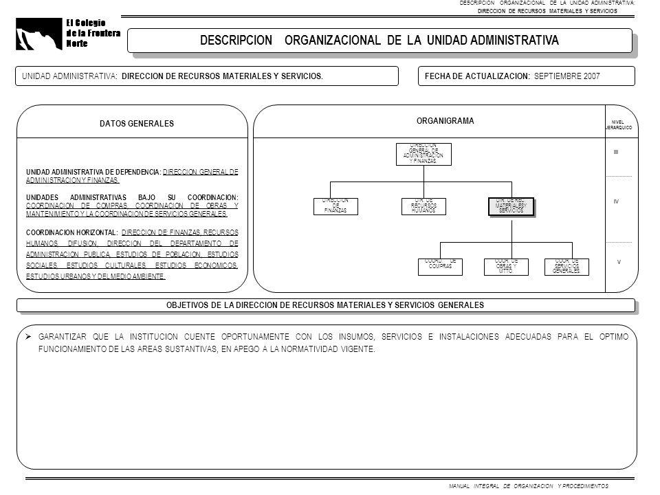 ORGANIGRAMA UNIDAD ADMINISTRATIVA: DIRECCION DE RECURSOS MATERIALES Y SERVICIOS.FECHA DE ACTUALIZACION: SEPTIEMBRE 2007 DESCRIPCION ORGANIZACIONAL DE LA UNIDAD ADMINISTRATIVA OBJETIVOS DE LA DIRECCION DE RECURSOS MATERIALES Y SERVICIOS GENERALES DESCRIPCION ORGANIZACIONAL DE LA UNIDAD ADMINISTRATIVA: DIRECCION DE RECURSOS MATERIALES Y SERVICIOS IV III V MANUAL INTEGRAL DE ORGANIZACION Y PROCEDIMIENTOS NIVEL JERARQUICO DIRECCION GENERAL DE ADMINISTRACION Y FINANZAS.