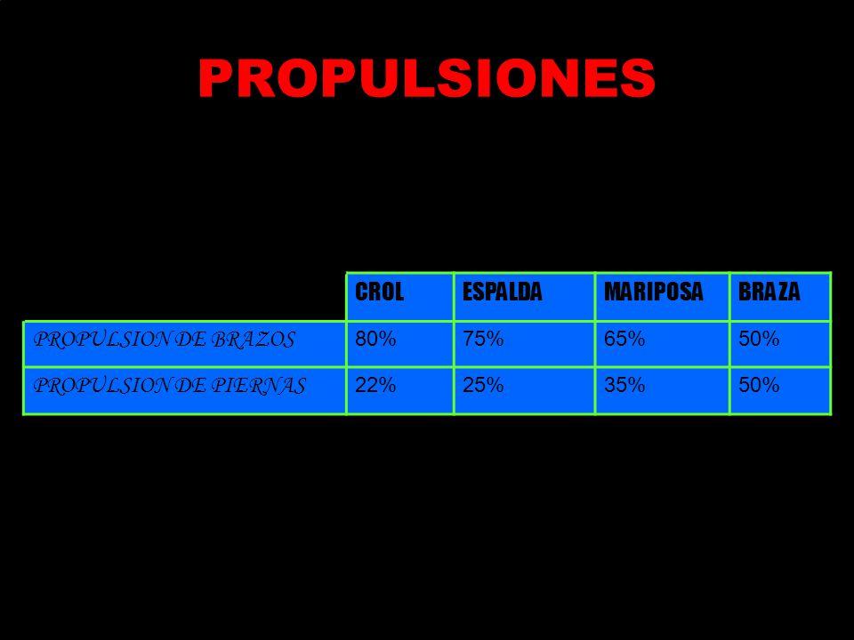 PROPULSIONES CROLESPALDAMARIPOSABRAZA PROPULSION DE BRAZOS 80%75%65%50% PROPULSION DE PIERNAS 22%25%35%50%